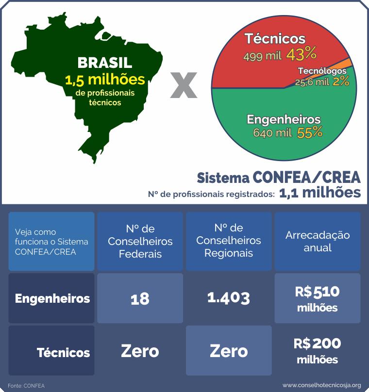 Comparação entre os técnicos do Brasil e o sistema Confea/Crea, mostrando como ele funciona e como os técnicos não são representados.